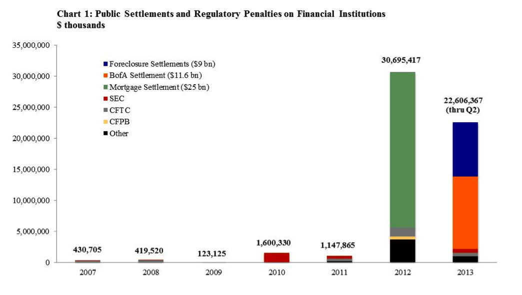 2013Q2 Financial Penalties Data Chart