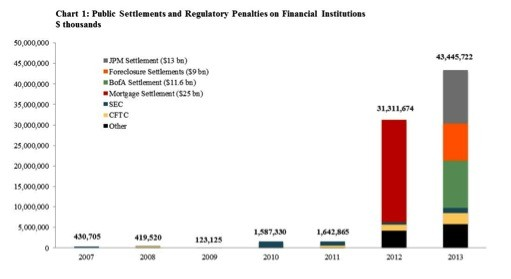 2013Q4 Financial Penalties Data Chart