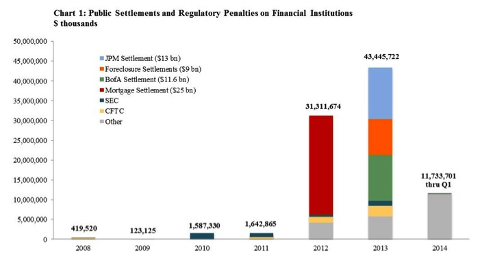 Public Settlements and Regulatory Penalties on Financial Institutions through 2014Q1