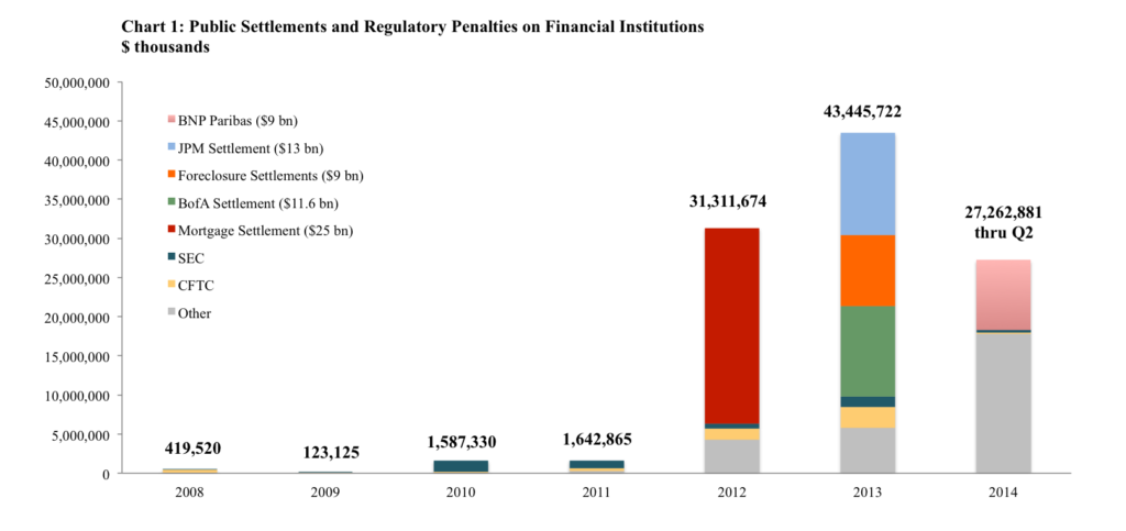 2014_Q2_FinancialPenalties-Data-Chart